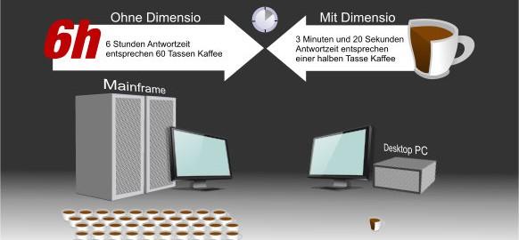 Dimensio Performance Vergleich