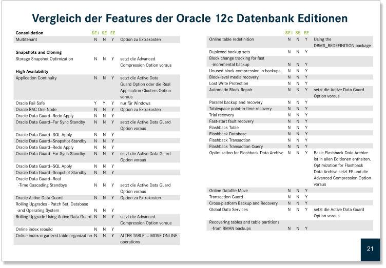 Vergleich der Features Oracle SE1, SE, EE
