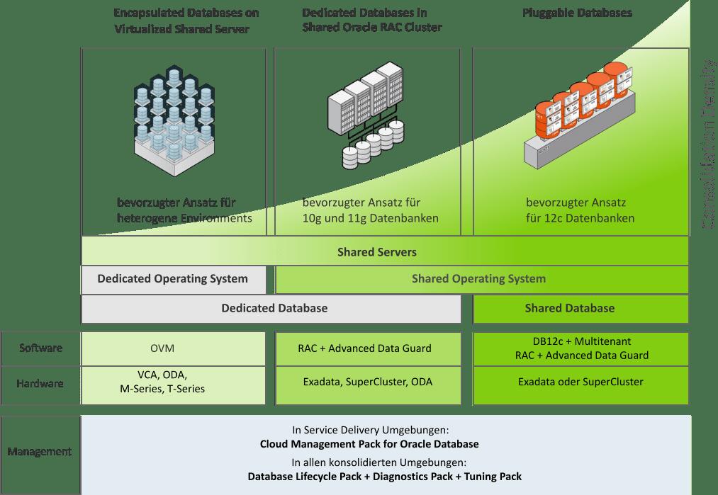 Oracle Private Cloud Lösungen Übersicht