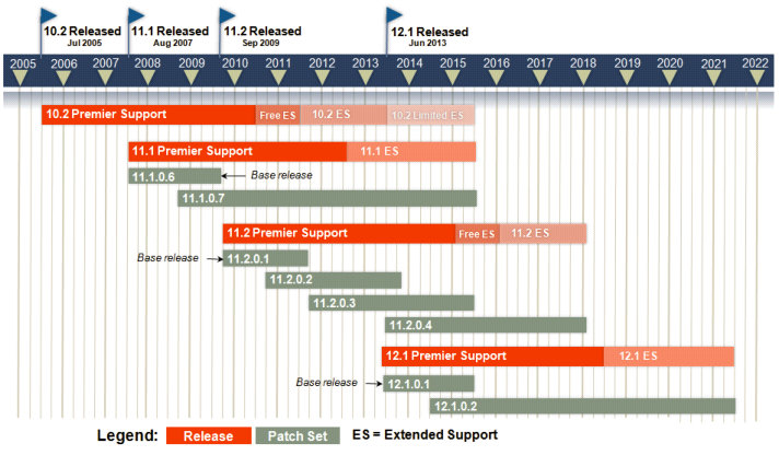 Oracle Support Roadmap