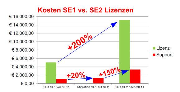 Kosten SE1 vs SE2 Oracle Datenbank Lizenzen