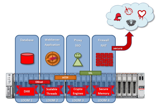 Oracle SPARC t7-1 Anwendungsbeispiel